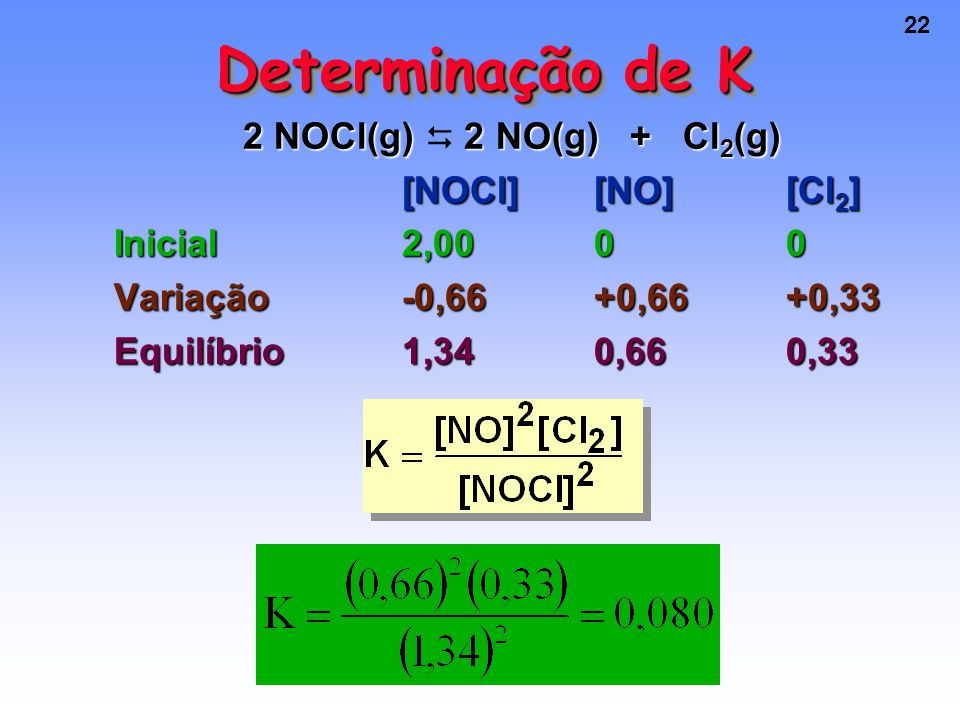 Determinação de K 2 NOCl(g)  2 NO(g) + Cl2(g) [NOCl] [NO] [Cl2]